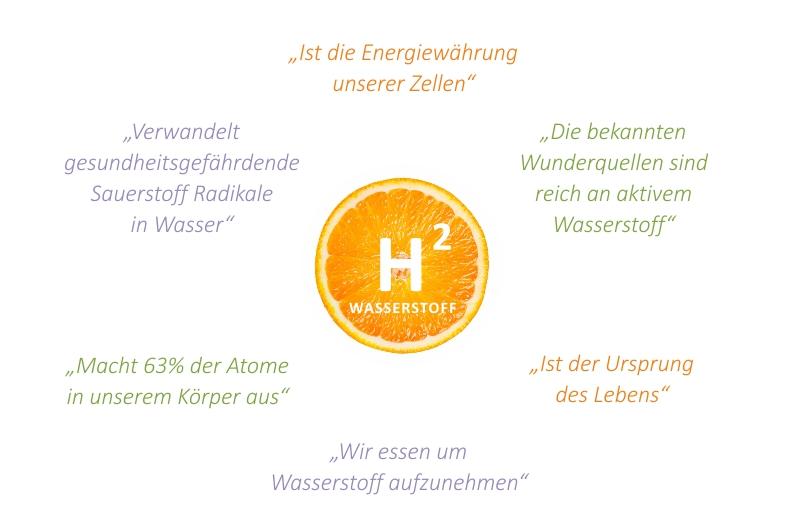 bluebalance Wasserstoff Bedeutung für unsere Gesundheit